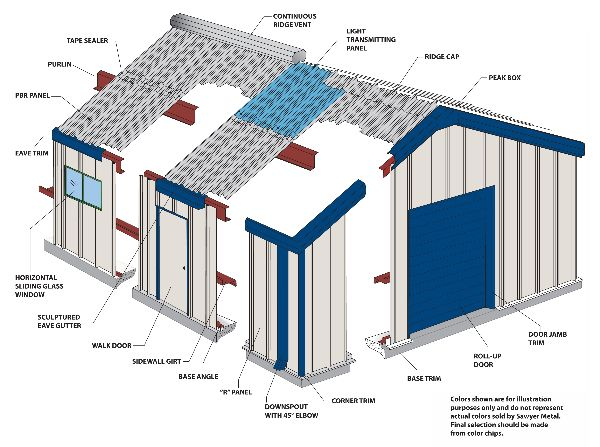 Huddle Steel Buildings Building Diagram And Glossary